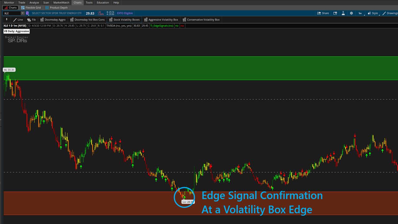 Edge Signal Volatility Box
