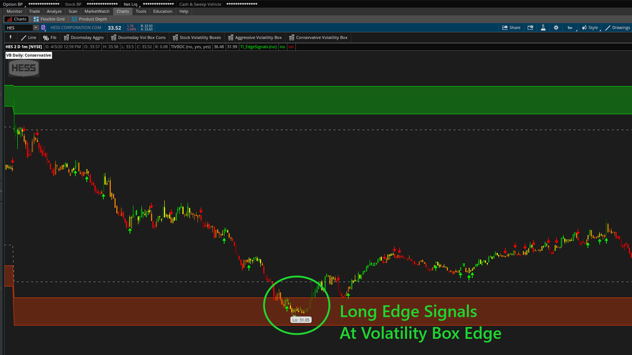 HES Chart Example - Edge Signal